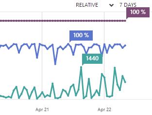 CDN Metrics are looking great