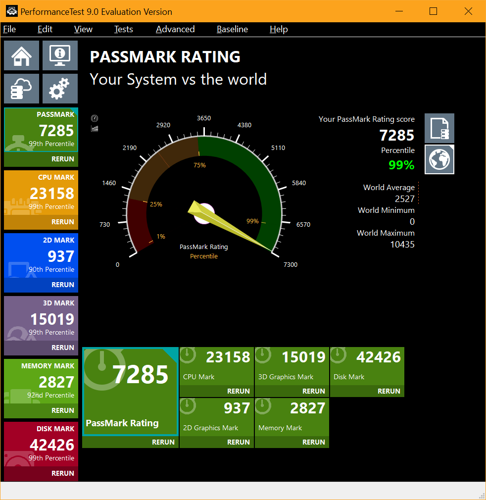 Passmark of 7285, now 99% percentile