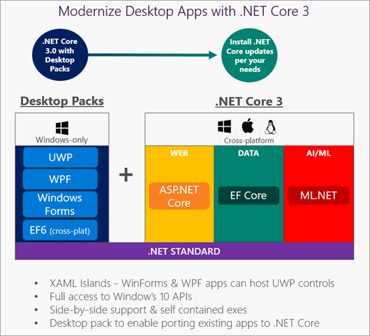 Diagram showing that .NET Core will support Windows UI Frameworks