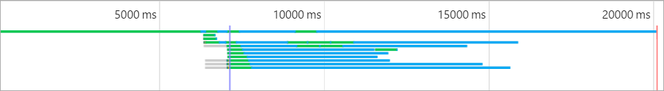Google Chrome timeline showing my site on a 2G connection
