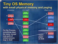 Tiny OS Memory Slides