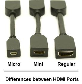 Micro HDMI sucks.
