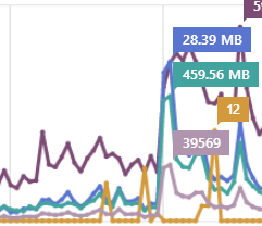 I used way too much bandwidth this day