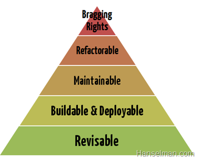 A proposed heirarchy of needs of software - Bragging Rights, Refactorable, Maintainable, Buildable, Revisable