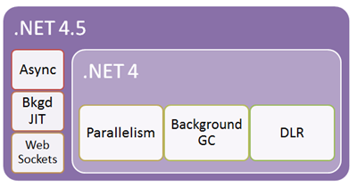 Diagram: .NET 4.5 builds on top of .NET 4