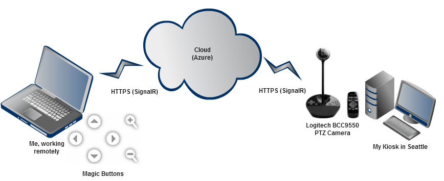 A Diagram showing my laptop talksk via SignalR through Azure to the camera in Seattle