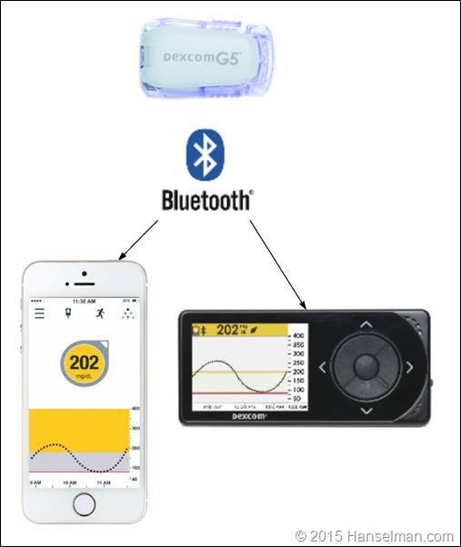 How the Dexcom G5 system works