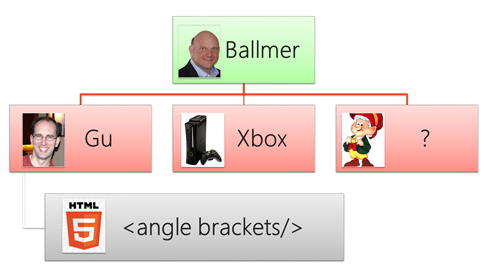 Our new org chart