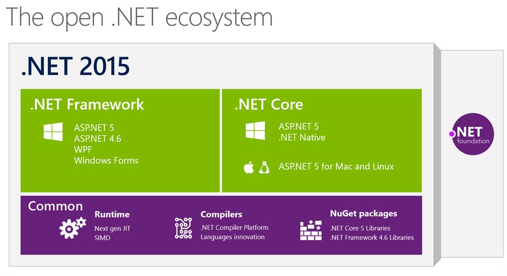 Open .NET