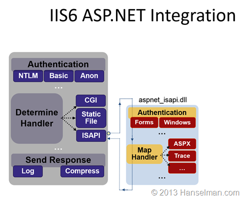 IIS Classic Pipeline is two pipelines. One for IIS and one for ASP.NET