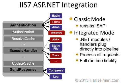IIS7 and up is one integrated pipeline