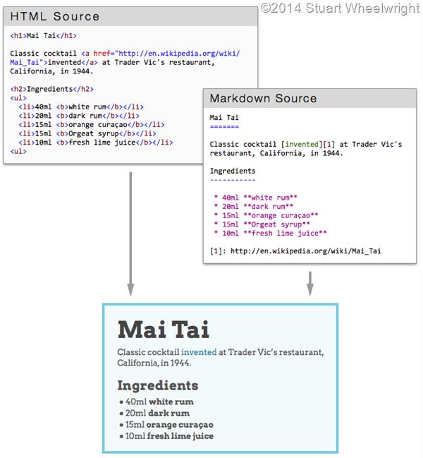 html-vs-md