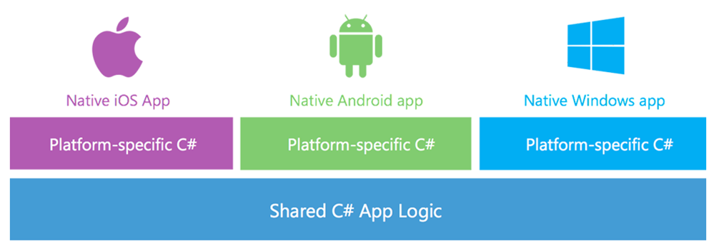 Xamarin lets you shared code across platforms