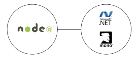 node and .NET connected by edge.js