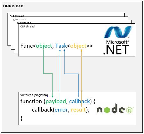 nodecsharp
