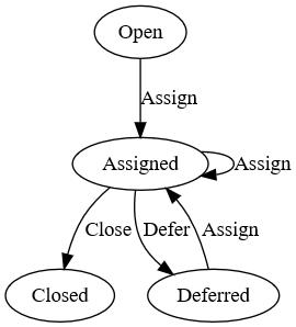 A state machine diagram describing the states a Bug can go through