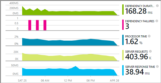 Application Insights Charts