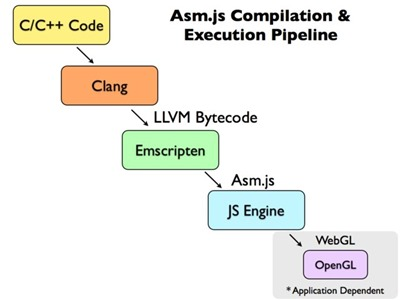 asm.js compilation & execution pipeline