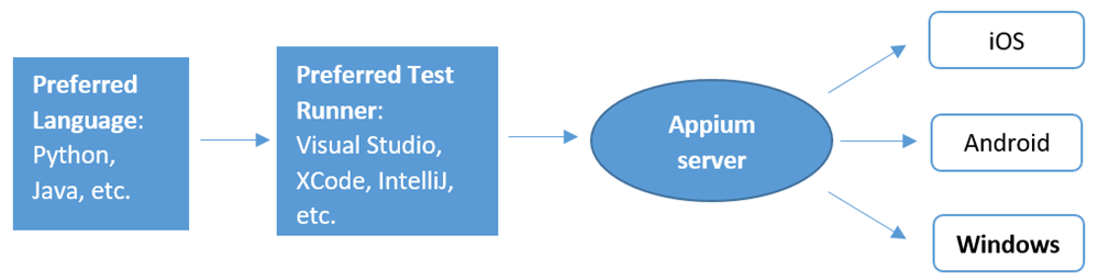 Your preferred language, your preferred test runner, the Appium Server, and your app