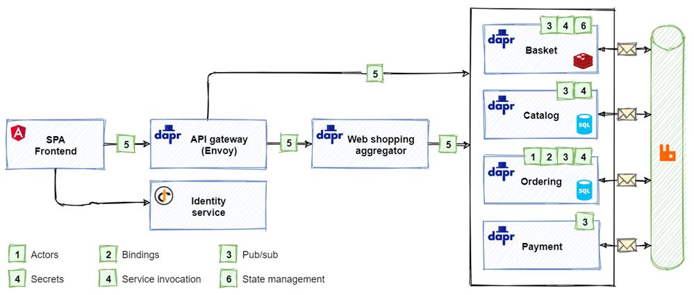 Dapr Architecture for eShop