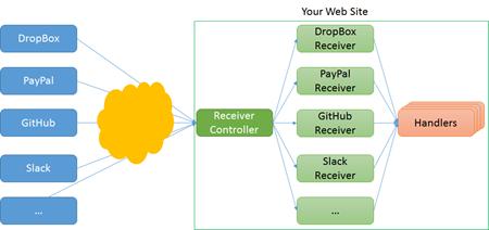ASP.NET Web Hooks Receivers general architecture