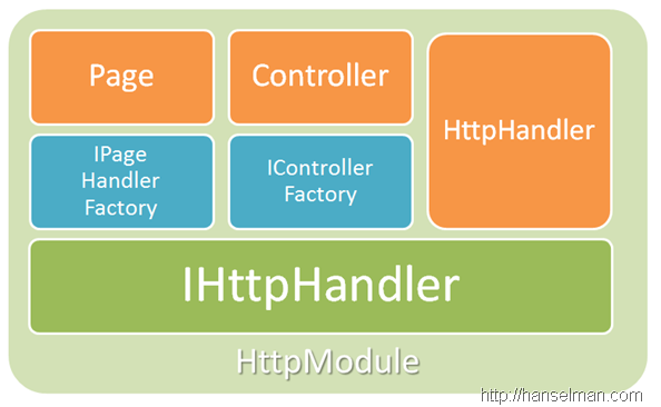 HttpHandlers and Modules are at the bottom of the stack