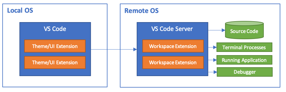 VS Code Remote Architecture