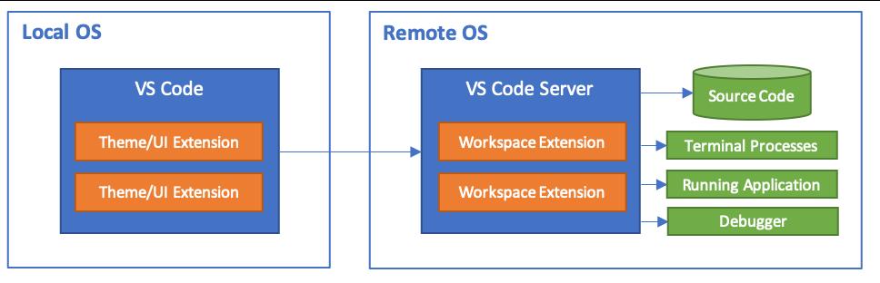 VS Code-architectuur op afstand