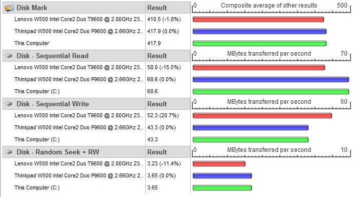 PerformanceTest 7.0 Evaluation Version