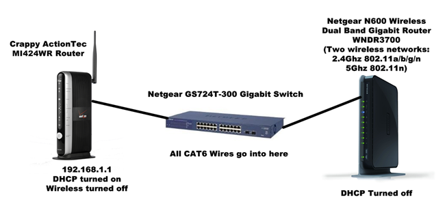 Network Diagram with additional Wireless Router
