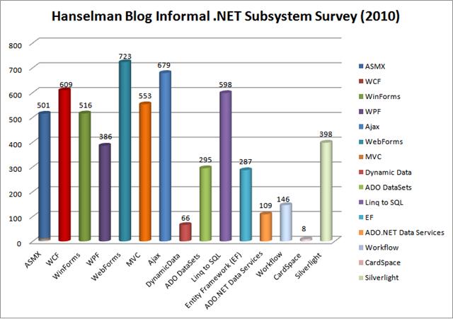 Hanselman Blog Informal .NET Subsystem Survey CHART - Updated 2010