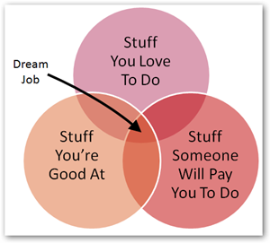 Stuff you love to do, Stuff you're good at, Stuff someone will pay you to do.