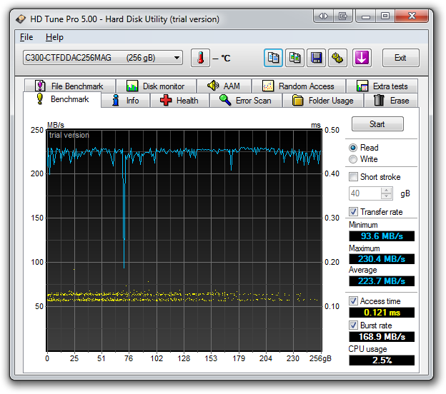 SSDs are FAST. That is not a lie.
