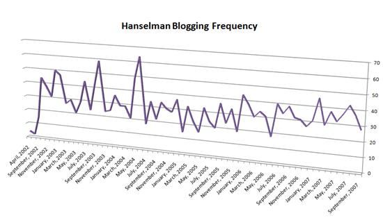 Hanselman Blogging Frequency