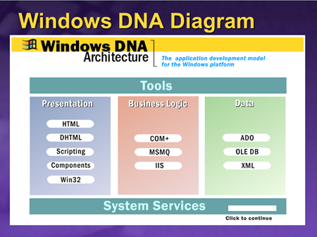 Windows DNA