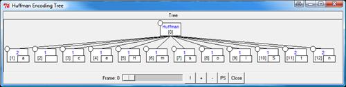 Huffman Encoding Tree