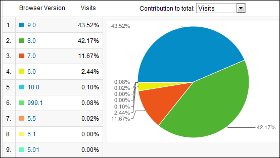 IE9 with 43%, IE8 with 42%, IE7 with 11% and IE6 with 2.44%
