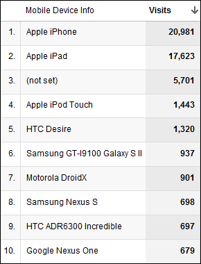 iPhone 21k Visits, iPad 17k Visits, Unknown 6k, iPod Touch 1.4k