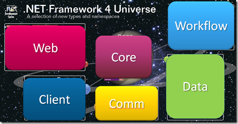 The .NET Framework Universe