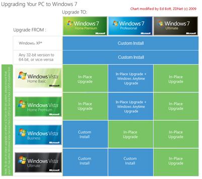 Ed Bott's alternative Windows 7 Upgrade Chart