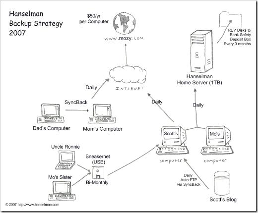 Network Diagram of the Hanselman Backup Strategy