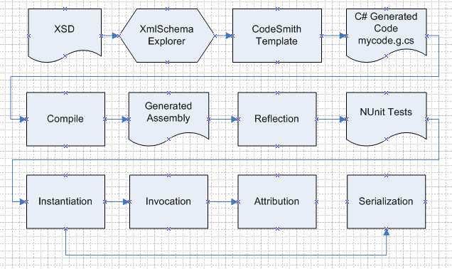 Generatedunittestprocess2